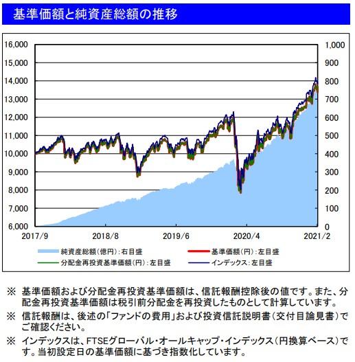 202102基準価額と純資産総額の推移_楽天VT