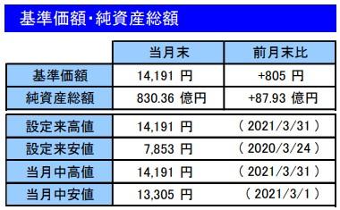 202103基準価額・純資産総額_楽天VT