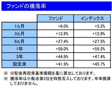 202103ファンドの騰落率_楽天VT