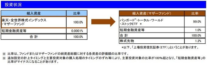 202104投資状況_楽天VT