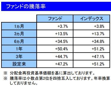 202104ファンドの騰落率_楽天VT