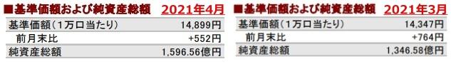 202104基準価額および純資産総額の推移②_AC-side