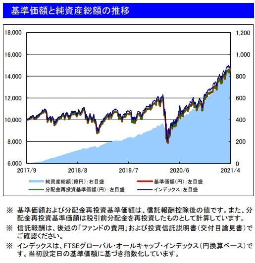 202104基準価額と純資産総額の推移_楽天VT