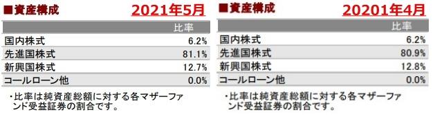 202105資産構成_AC-side