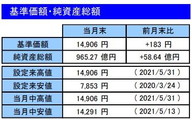 202105基準価額・純資産総額_楽天VT
