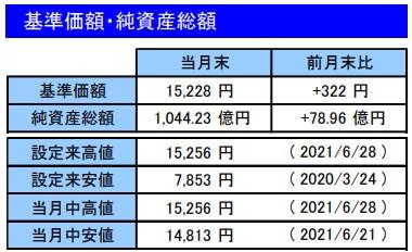 202106基準価額・純資産総額_楽天VT
