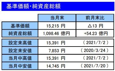 202107基準価額・純資産総額_楽天VT