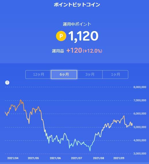 楽天ポイントビットコイン_20210918