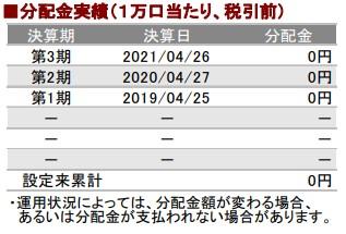 202109分配金実績_AC