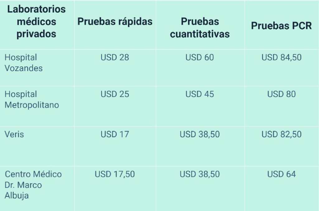 Cuadro comparativo pruebas Covid-19 y sus costos.