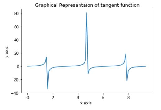 NumPy trigonometric functions graph