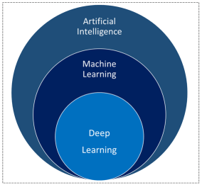 Machine Learning Definition Artificial Intelligence