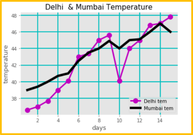 Matplotlib line plot - 15 days Delhi & Mumbai city Temperature graph with grid