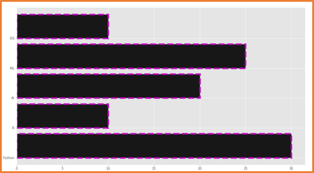 Matplotlib Horizontal Bar Chart with multiple parameters - 5