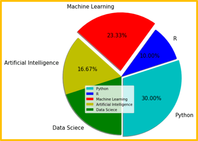 Matplotlib pie chart using legend