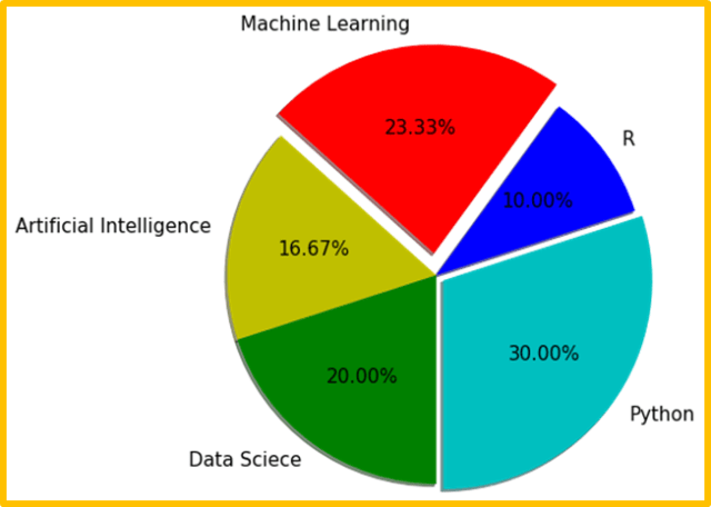 Matplotlib pie chart using parameters