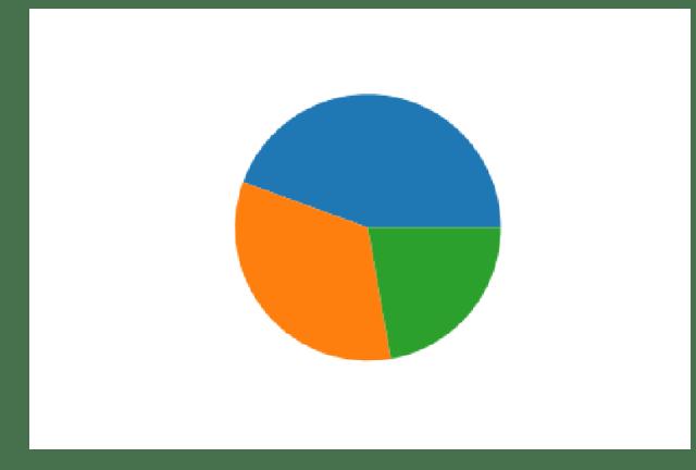 matplotlib imshow - pi_chart