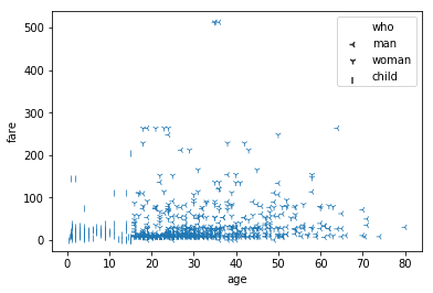 sns.scatterplot() markers