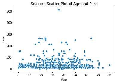 sns scatterplot ax (axes)