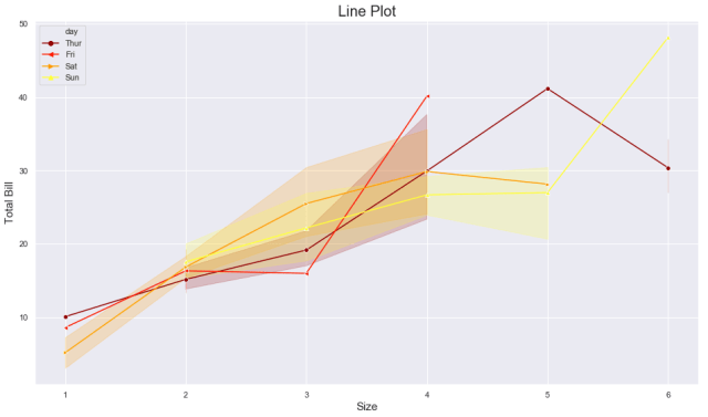 seaborn multiple line plot