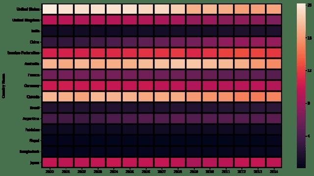 seaborn heatmap linecolor