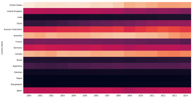 seaborn heatmap without colorbar (cbar)