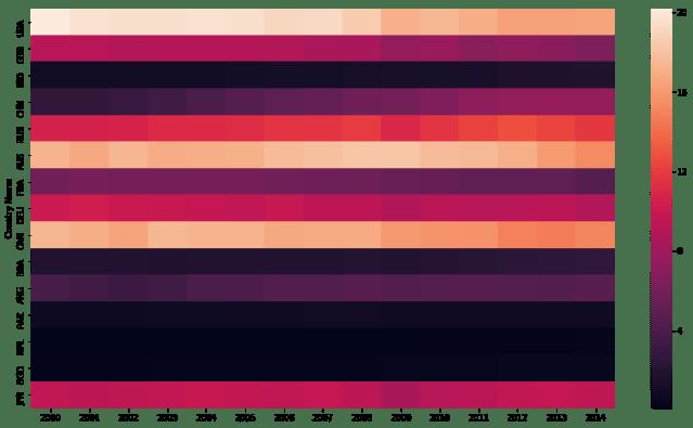 seaborn heatmap yticklabels