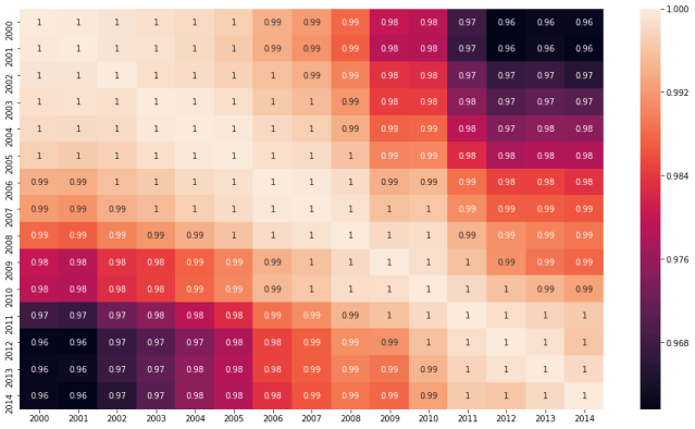 seaborn heatmap correlation