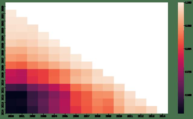 seaborn lower heatmap correlation