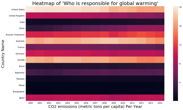 seaborn heatmap example 1