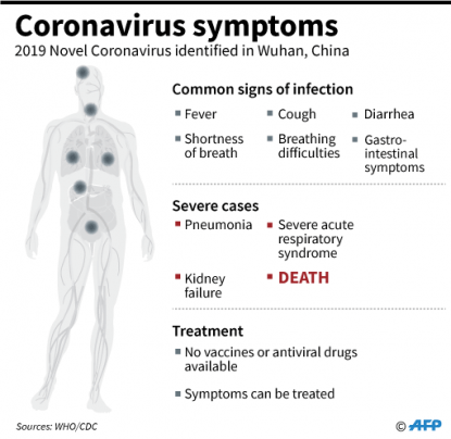 symptoms of corona virus - photo #7