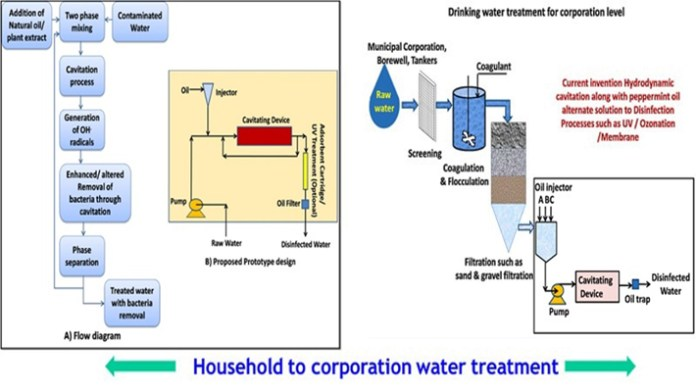 SWASTIIK'; a No Chemical Water Purification system