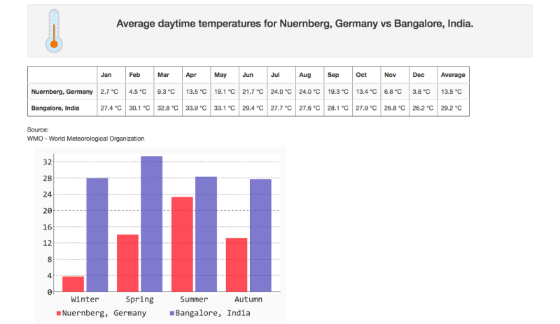 Weather in Germany compared to India