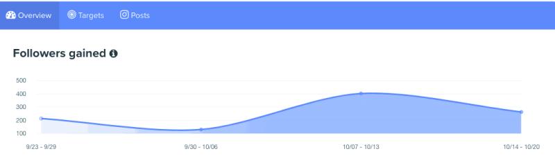 Followers Gained with Kicksta Screenshot