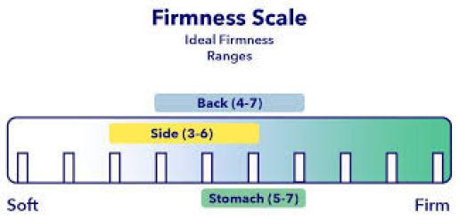 Mattress Firmness Guide | Sleepopolis