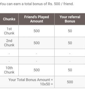 My11Circle Bonus Money Distribution