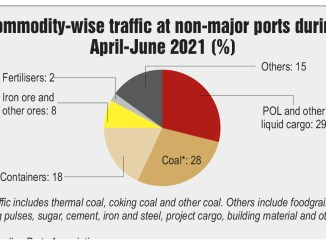 Commodity-wise traffic at non-major ports during April-June 2021 (%)