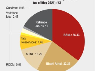 Market share of wireless operators (as of May 2021) (%)
