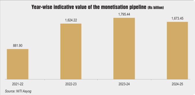 Year-wise indicative value of the monetisation pipeline (Rs billion)