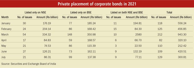 Private placement of corporate bonds in 2021