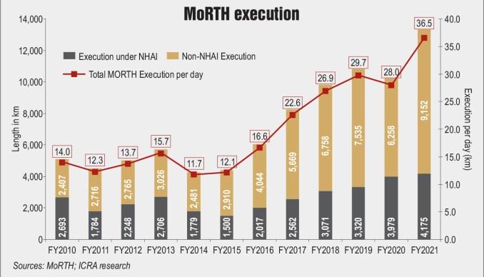 MoRTH execution