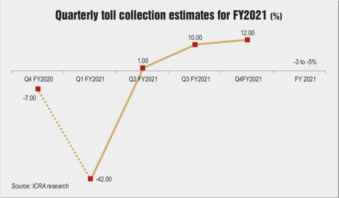 Quarterly toll collection estimates for FY2021 (%)