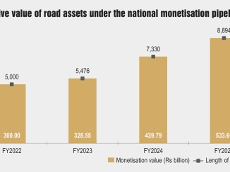 Indicative value of road assets under the national monetisation pipeline (NMP)