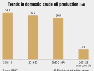 Trends in domestic crude oil production (mt)