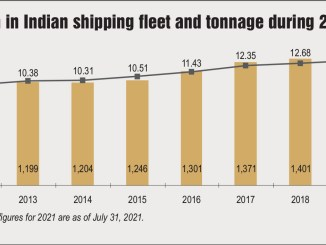 Growth in Indian shipping fleet and tonnage during 2010-21