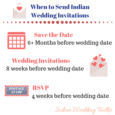 the quick guide indian wedding invitation ideas