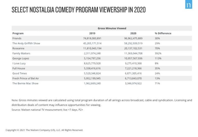 Nielsen TV Ratings
