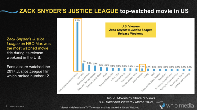Justice League HBO Max Ratings Viewership