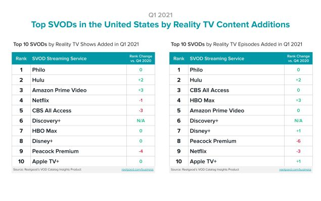 Discovery+ growth shows subscribers