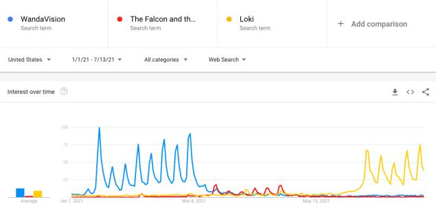 Marvel Disney+ Popularity